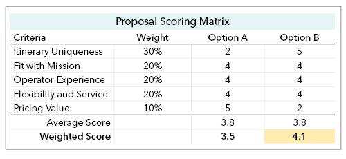 Proposal Scoring Matrix