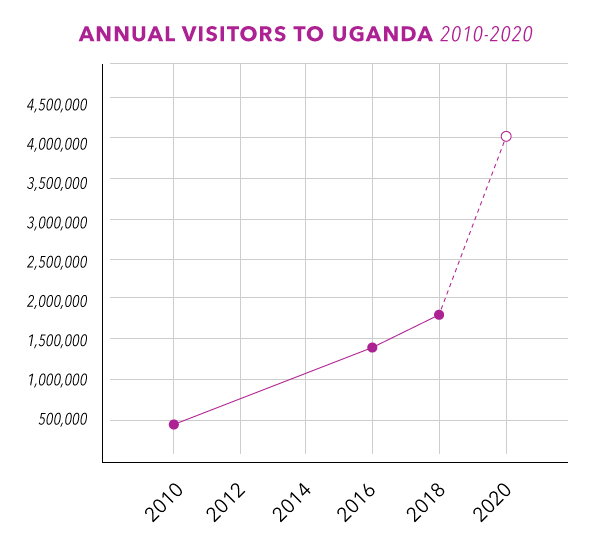 Uganda-visitors